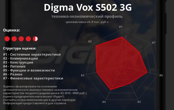 Digma VOX S502 3G, Обзор «большого» смартфона на сайте PCMag Russia